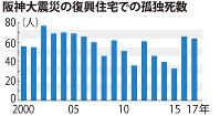 阪神大震災の復興住宅での孤独死数