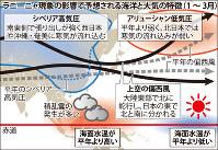 ラニーニャ現象の影響で予想される海洋と大気の特徴(1~3月)