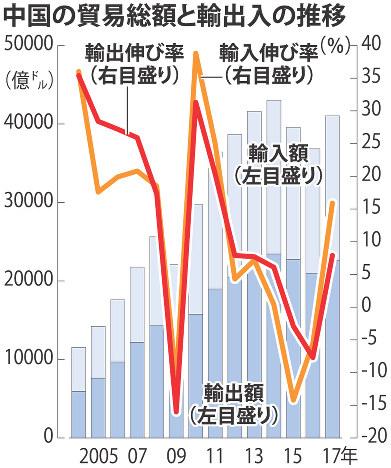 中国:貿易額3年ぶり増 17年、対...