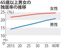 65歳以上男女の独居率の推移