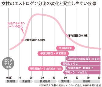 中高年男性が実年齢より若返る「更年期の食生活」 …