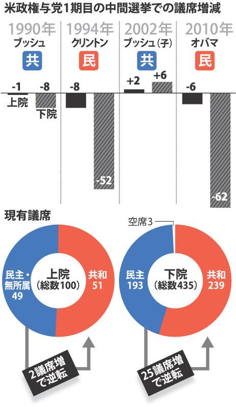 米中間選挙:トランプ政権に「審判」 共和過半数が焦点 11月 - 毎日新聞