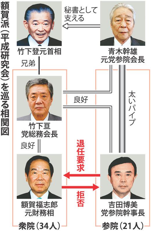 自民党:額賀氏に会長退任要求 派閥参院議員 - 毎日新聞