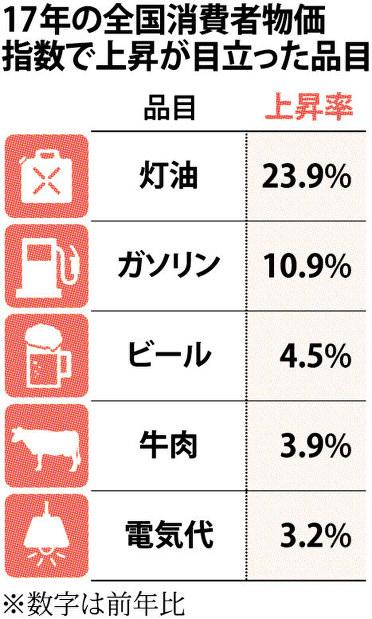 消費者物価指数:生活必需品が上昇 消費に影響も 17年   毎日新聞