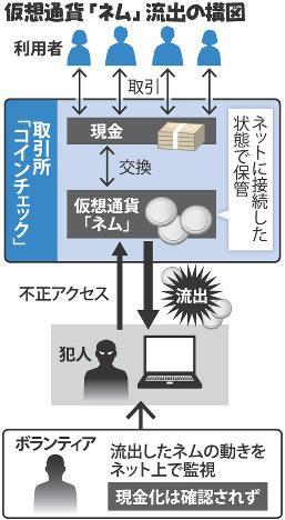 仮想通貨「ネム」流出の構図