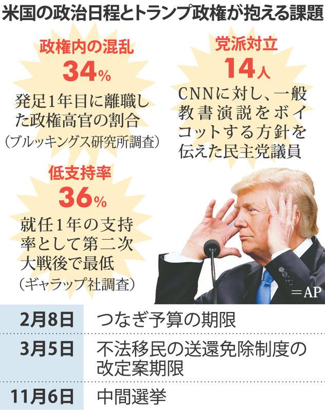 クローズアップ2018:トランプ氏演説 中間選挙へ反転狙う 投資策 ...