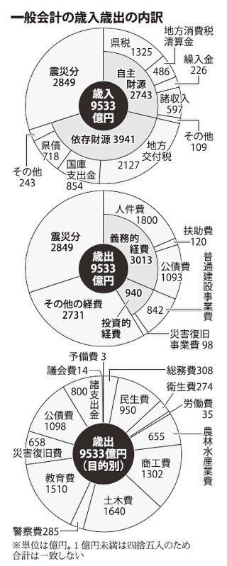 県:18年度当初予算案 一般会計9...