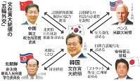 文在寅大統領の「五輪外交」