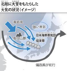北陸に大雪をもたらした大気の状況