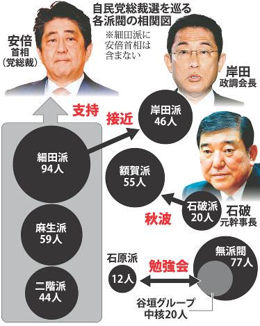 自民総裁選:各派の動き活発に 細田派、岸田派に接近 - 毎日新聞