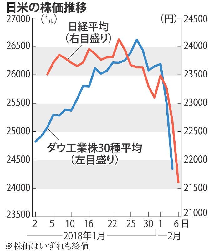 東証:終値1071円安 世界株安、欧州でも大幅下げ | 毎日新聞
