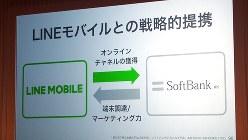 ソフトバンクがLINEモバイルと戦略的提携を行い株式の51%を保有