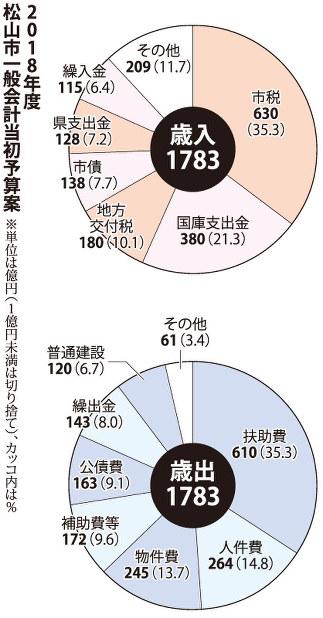 松山市:18年度当初予算案 一般...