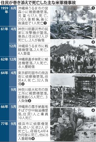 陸自ヘリ墜落:事故の被害者に心...