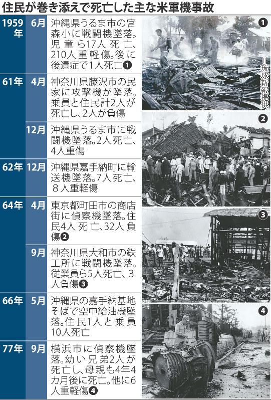 事故の被害者に心ない非難 沖縄の米軍機トラブルでは冷酷な失言も関連記事アクセスランキング編集部のオススメ記事