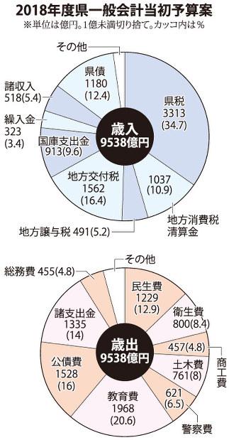 県:18年度当初予算案 2年連続、...