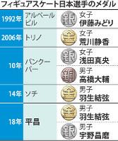 フィギュアスケート日本選手のメダル