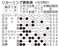 男子1次リーグの順位表(18日現在)