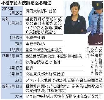 韓国:朴槿恵前大統領に懲役30年...