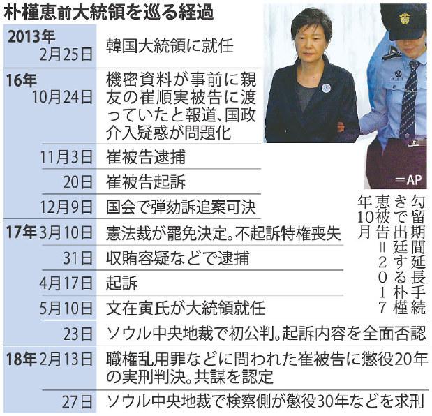 韓国:朴槿恵前大統領に懲役30年求刑 巨額の収賄罪 - 毎日新聞