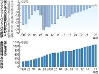 国と地方の基礎的財政収支(プライマリーバランス)の推移/国と地方の長期債務残高の推移