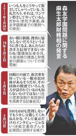 森友学園問題に関する麻生太郎財務相の発言