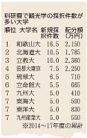 科研費で観光学の採択件数が多い大学