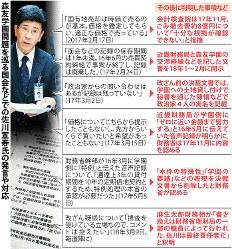 森友学園問題を巡る国会などでの佐川宣寿氏の発言や対応とその後に判明した事項など