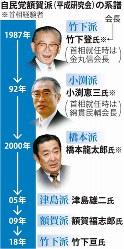 自民党額賀派(平成研究会)の系譜