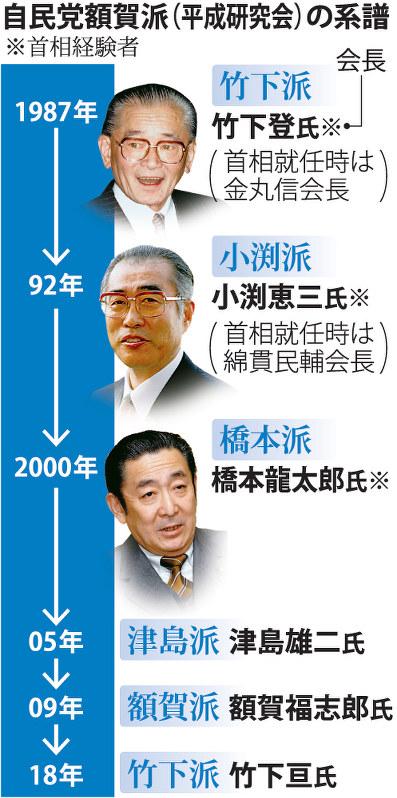 自民党:額賀氏退任表明 竹下派「復活」へ 総裁選へ存在感 - 毎日新聞