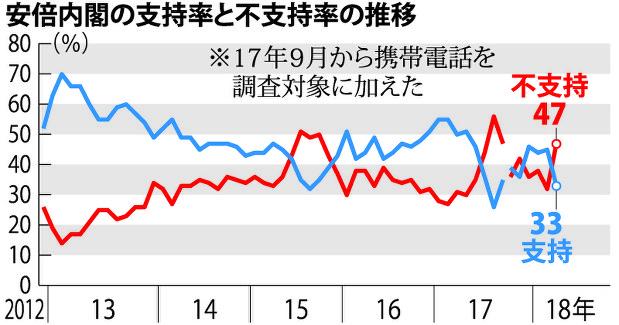 【毎日新聞世論調査】内閣支持率45→33%、不支持率29→44% 改ざん問題、安倍首相に「責任がある」68%★6 YouTube動画>13本 ->画像>70枚