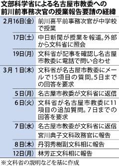文部科学省による名古屋市教委への前川前事務次官の授業報告要請の経緯