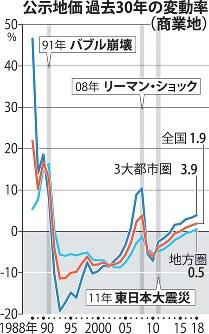 公示地価 過去30年の変動率(商業地)