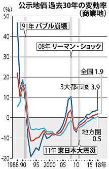 商業地の公示地価過去30年の変動率