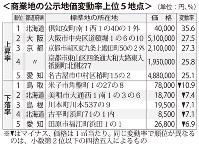 商業地の公示地価変動率上位5地点