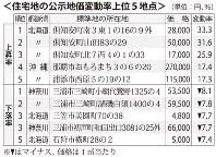 住宅地の公示地価変動率上位5地点