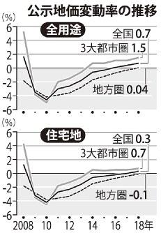 公示地価変動率の推移