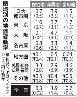 圏域別の公示地価変動率
