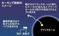 ホーキング放射のイメージ