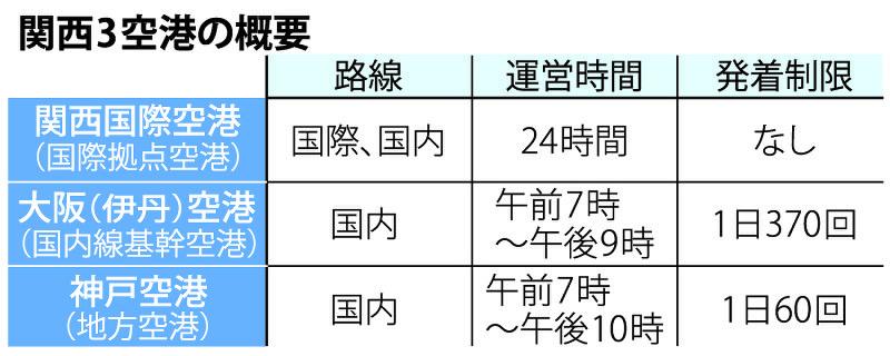 空は開かれるか:関西3空港一体...