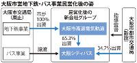 大阪市営地下鉄・バス事業民営化後の姿