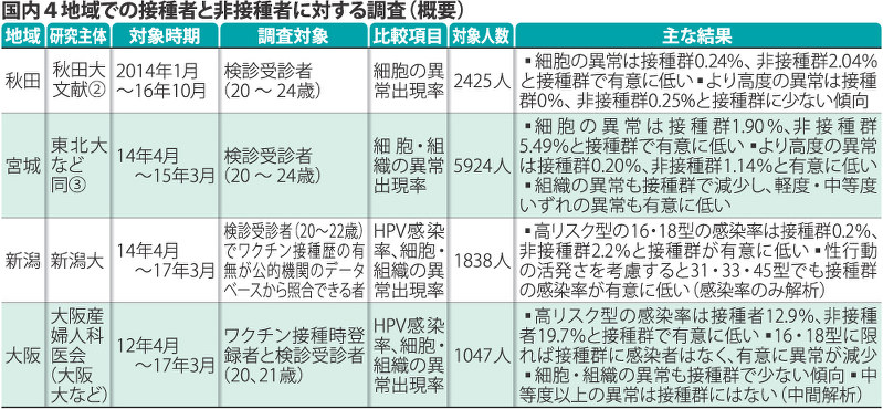 HPVワクチン:勧奨中断5年 安全...