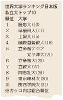 世界大学ランキング日本版・私立大トップ10