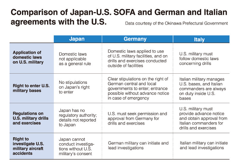 Japan Us Sofa Wildly Different From Us Agreements In Germany Italy