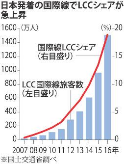 日本発着の国際線でLCCが急上昇