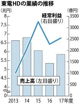 東電HDの業績の推移