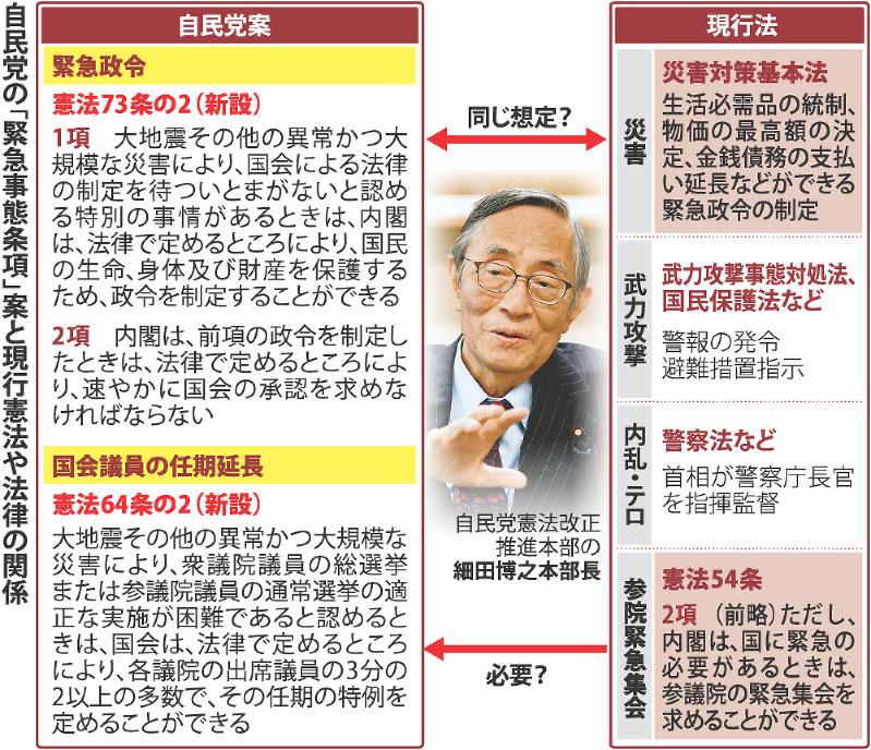 点検・改憲論議:/2 緊急事態条...