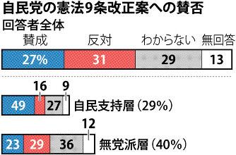毎日新聞世論調査:自民改憲案 ...