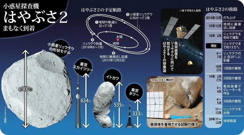 9 - 【宇宙開発】はやぶさ2「想定の課題ほぼやりきった」小惑星到着に「自信」[05/04]
