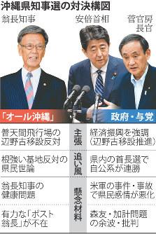 沖縄県知事選の対決構図